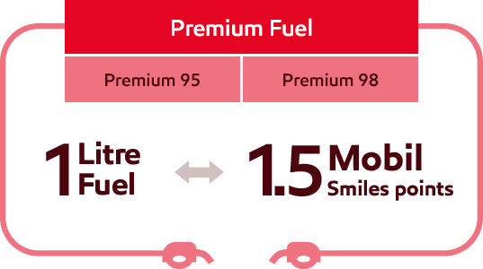 Premium fuel 1.5 Mobil Smiles Points