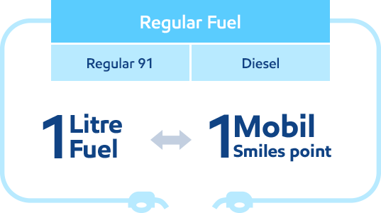 Regular fuel 1 Mobil Smiles Point